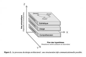 Fig. 2. Le processus du design architectural : une structuration info-communicationnelle possible.